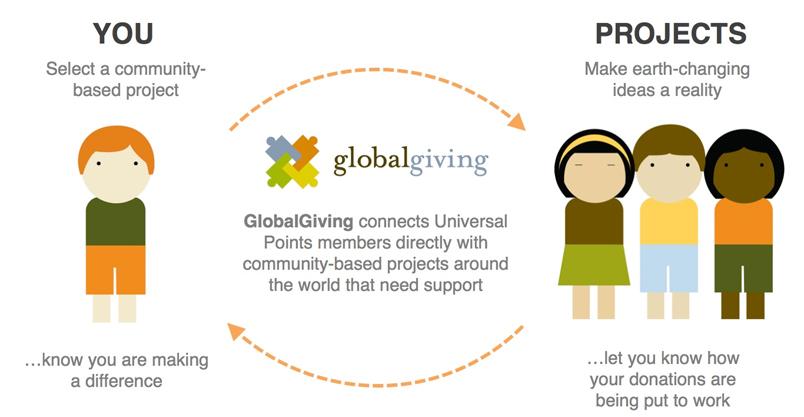 Globalgiving diagram